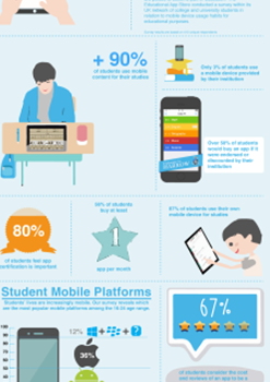 Mobile Usage in Education
