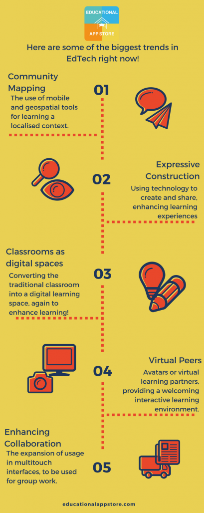 Edtech Trends in 2017