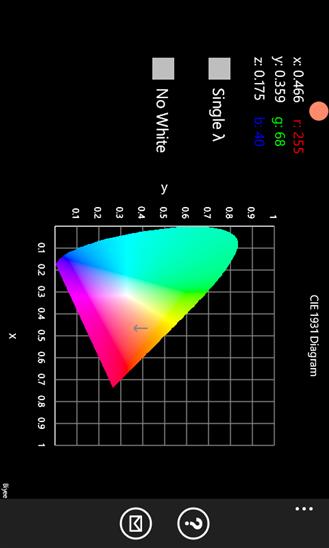 Cie Chromaticity Diagram Review Educational App Store