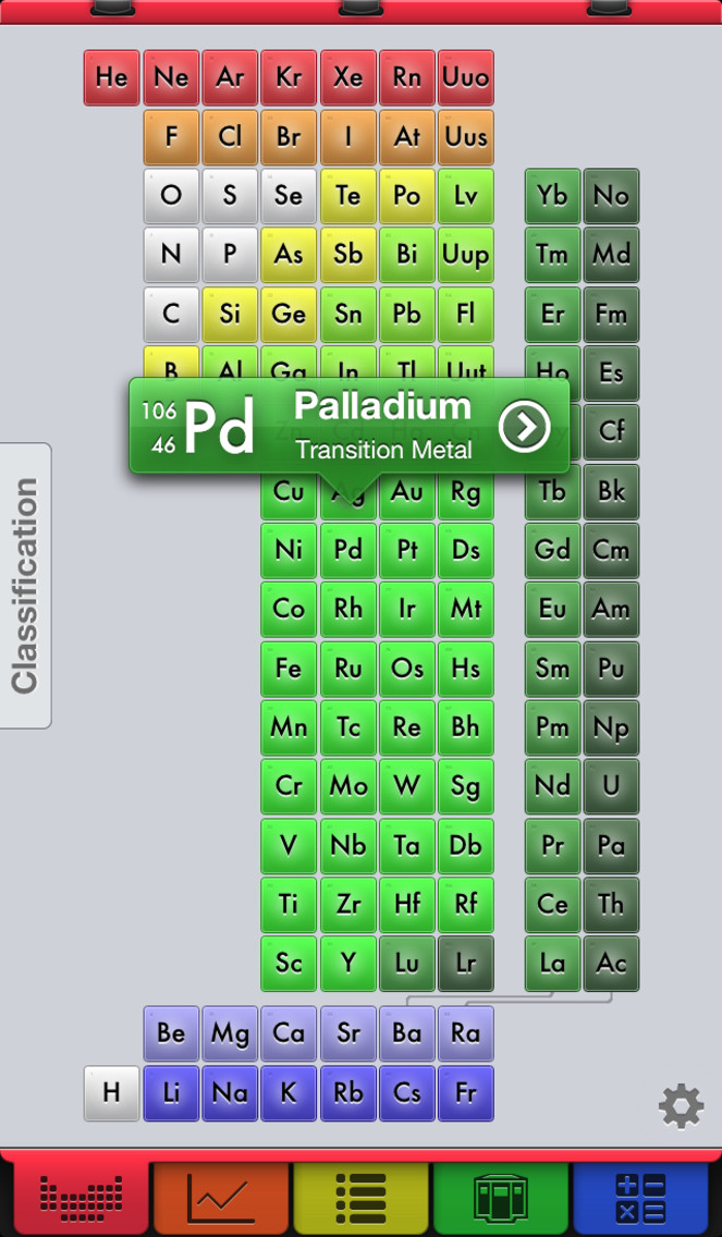 EleMints: Periodic Table