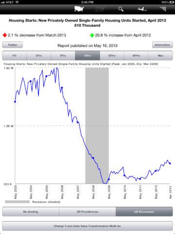Economy for iPad-2