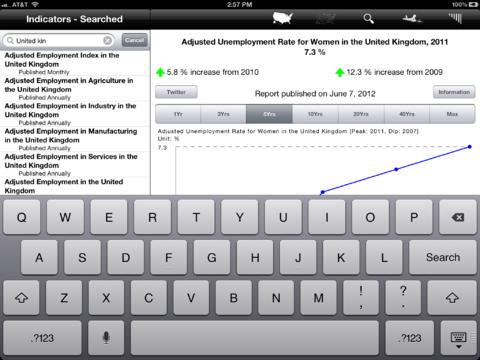Economy for iPad-4